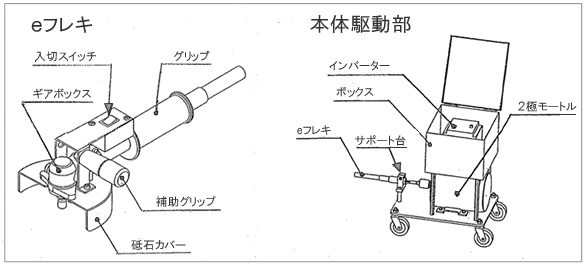 自転車の 自転車 ハンドル グリップ 汚れ : ... グリップ部は片手で握れ、最適